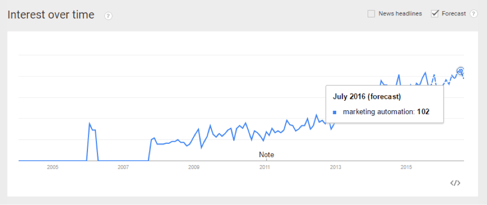 Google Trends for Marketing Automation search