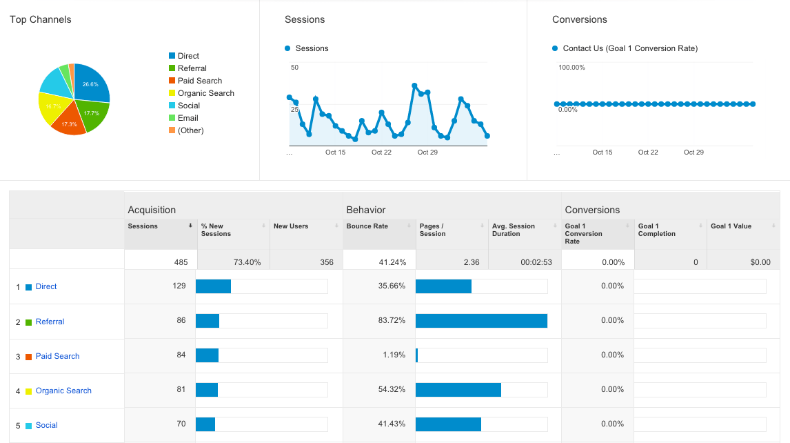 Acquisition report from Google Analytics