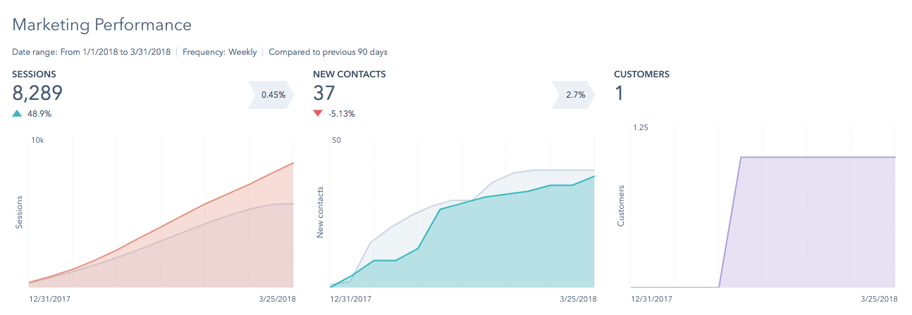 Visitor stats and website analysis