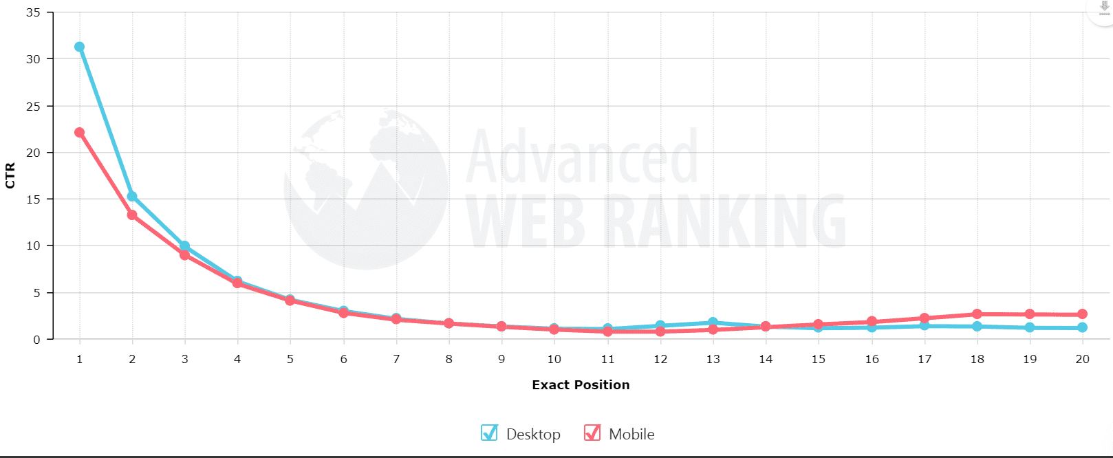 Advanced Web Ranking CTR and site rank results